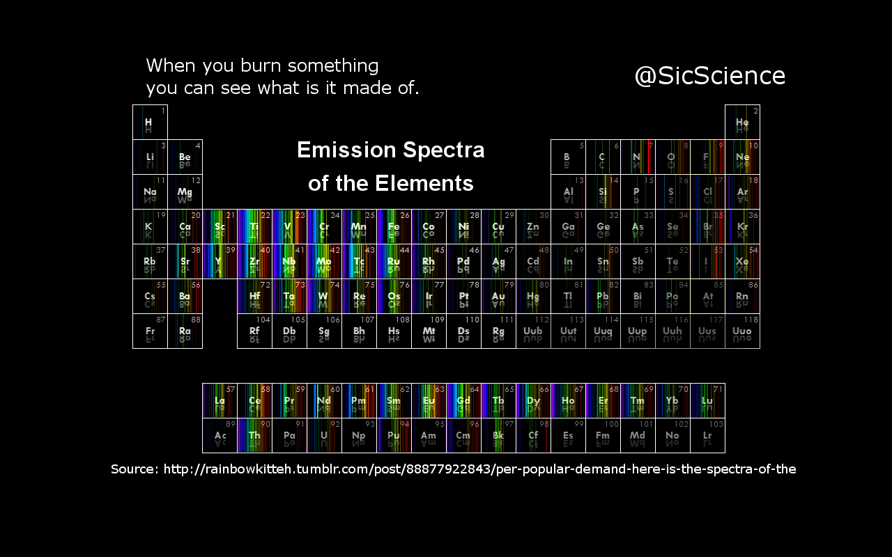 EmmissionSpectra
